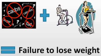 The Gabriel method - Failure to Lose Weight factors