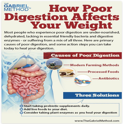 How poor digestion affects your weight